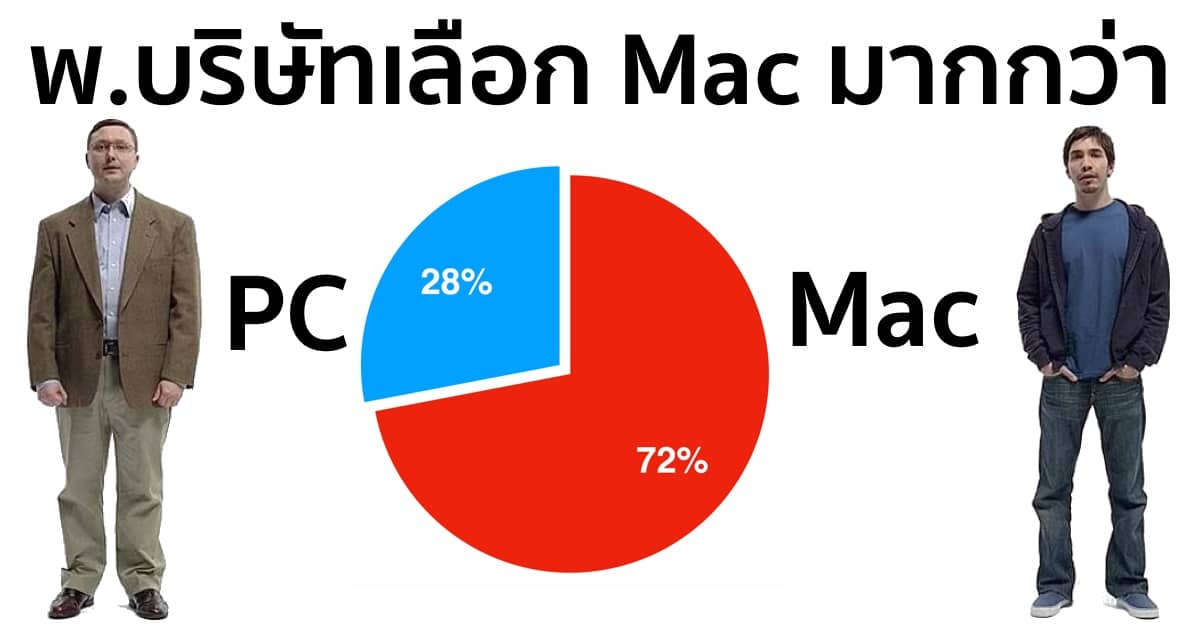 72-of-enterprise-employees-choose-macs-over-pcs-75-pick-ios-devices-over-android 3