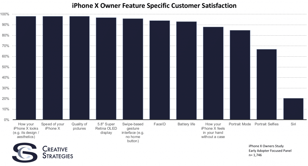 early-iphone-x-adopters-are-happy-with-all-but-one-feature-chart