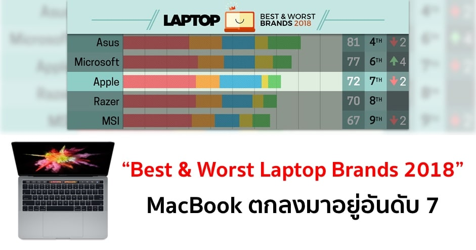 macbook-drops-to-7th-in-laptops-2018-rankings-chart 2