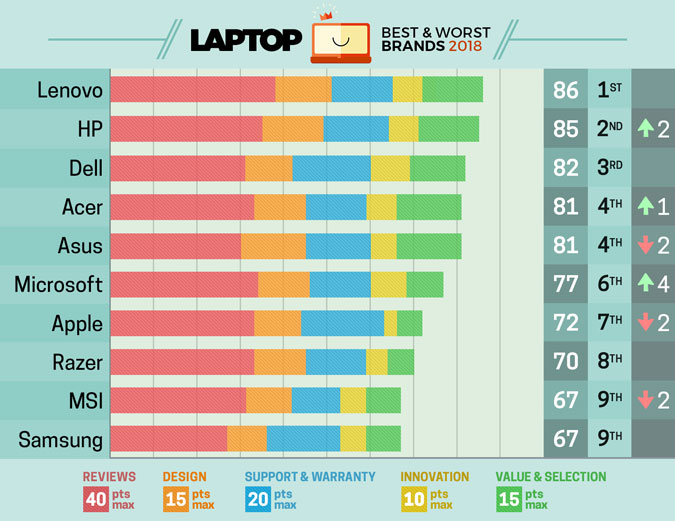 macbook-drops-to-7th-in-laptops-2018-rankings-chart