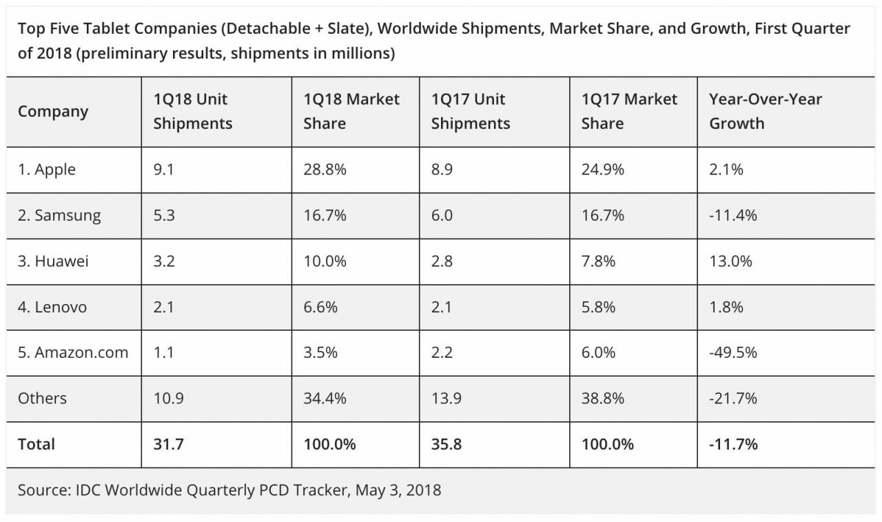 ipad-shipments-grow-21-as-global-tablet-market-declines-117-chart