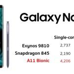 [หลุด] ผลทดสอบชิป Samsung Galaxy Note 9 เผยถึงแม้จะมี 8-core แต่ก็ยังแพ้ iPhone X