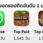 ชม 10 อันดับสุดยอดแอปฟรีและเสียตังค์ ที่อยู่ติดอันดับ 1 บน Chart นานที่สุด