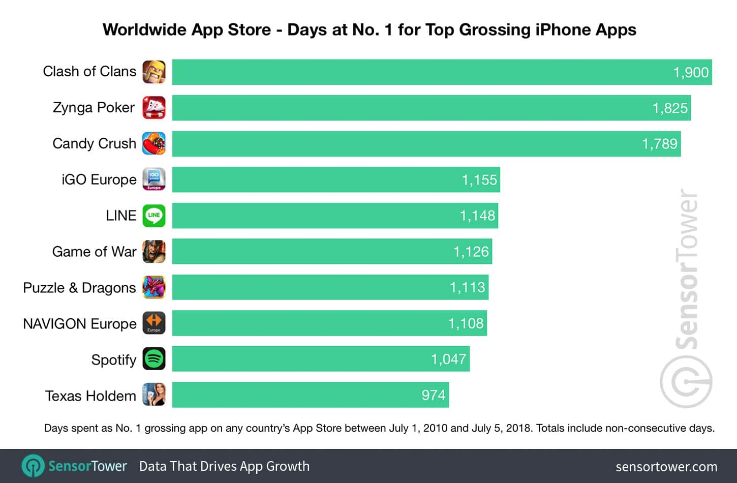 number-one-grossing-apps-worldwide