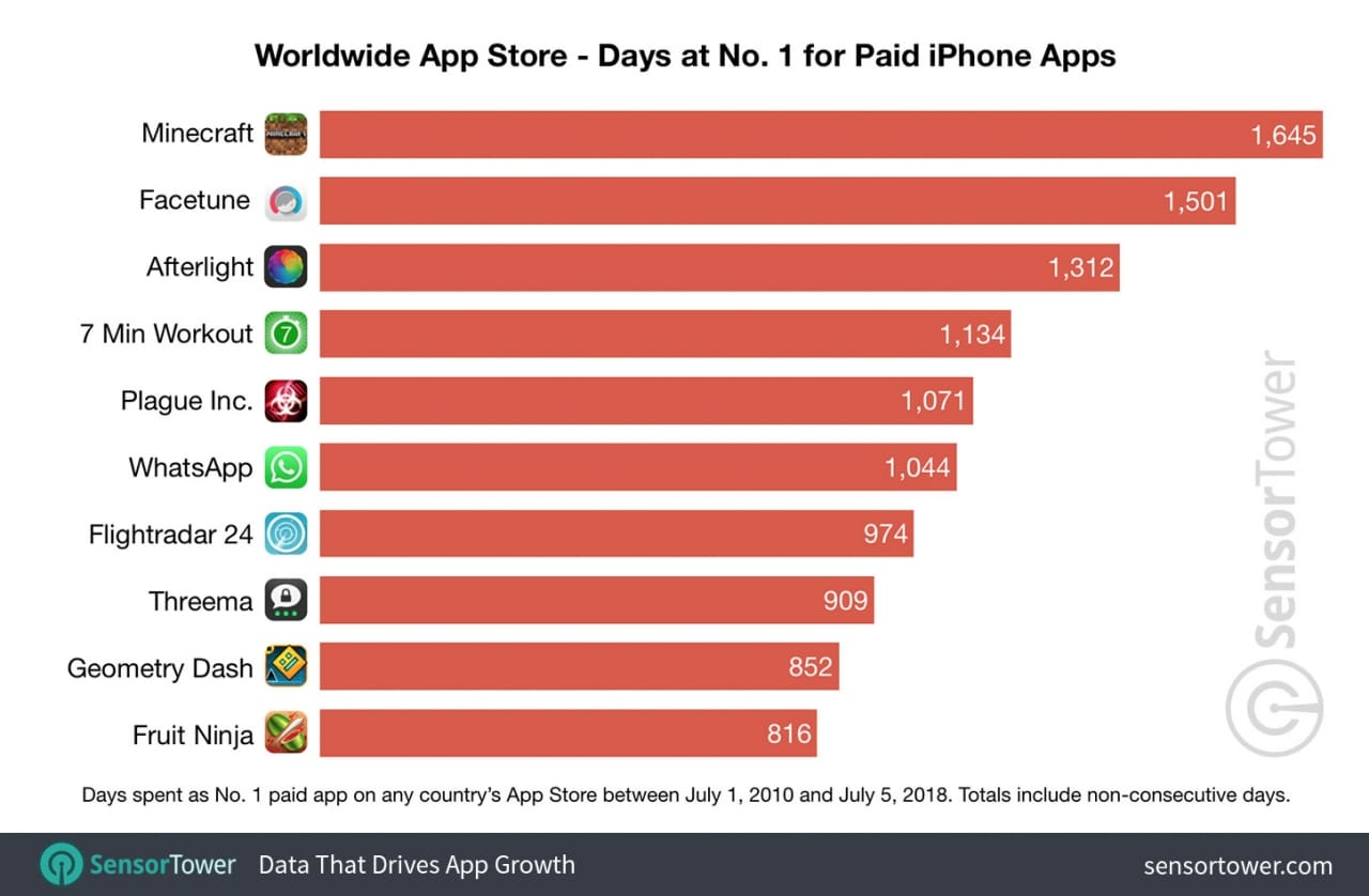 the-most-popular-apps-and-games-in-app-store-history-chart 2