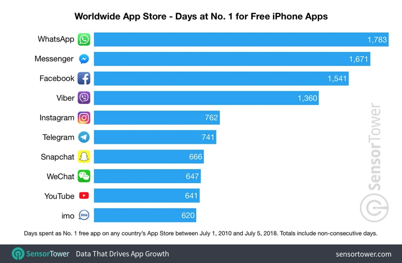 the-most-popular-apps-and-games-in-app-store-history-chart
