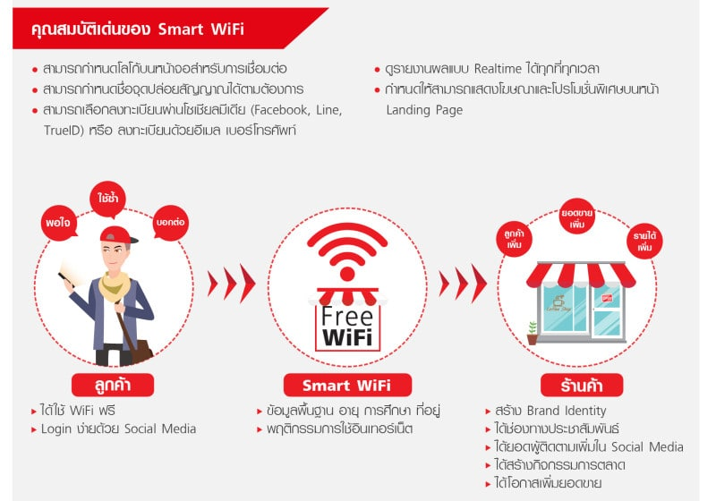 Wifi-factsheet(9Jul18)v3P2-2