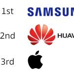 Huawei ขึ้นแท่นอันดับ 2 สมาร์ทโฟนที่ขายได้มากที่สุด แซงหน้า Apple และแย่งส่วนแบ่งจาก Samsung