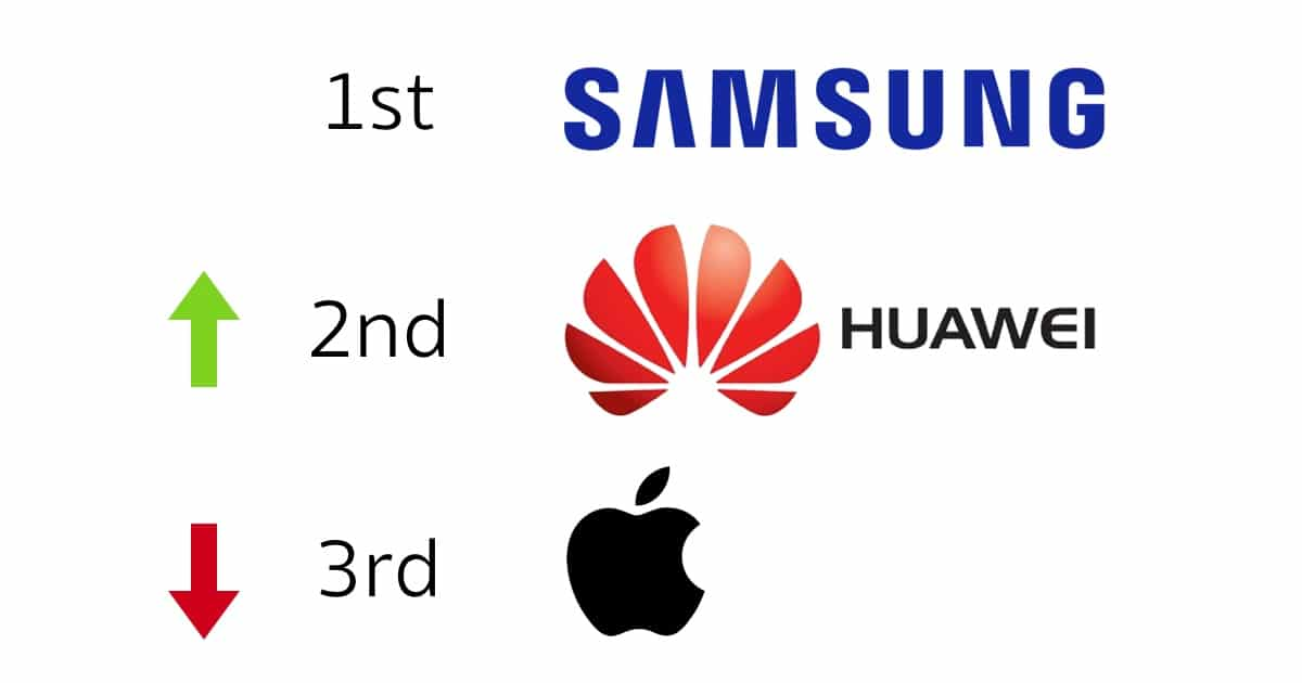 huawei-surpasses-apple-to-become-worlds-second-largest-smartphone-vendor-gartner 2