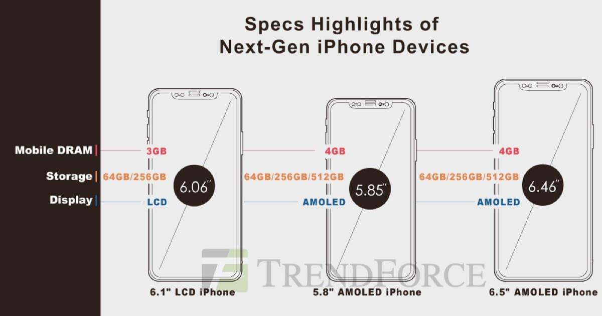 trendforce-2018-iphones