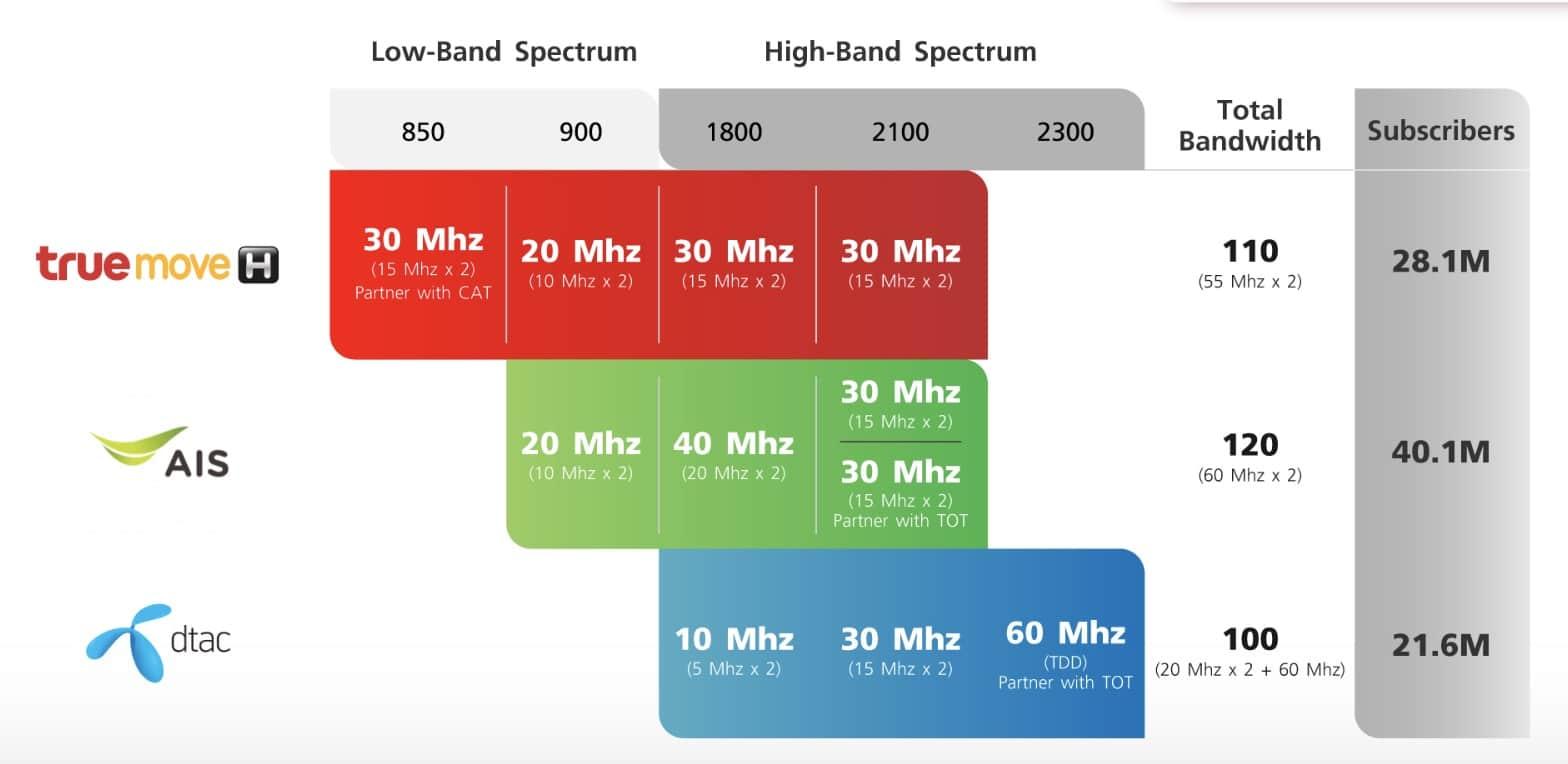 thailand-mobile-operator-spectrum-truemove-h-3