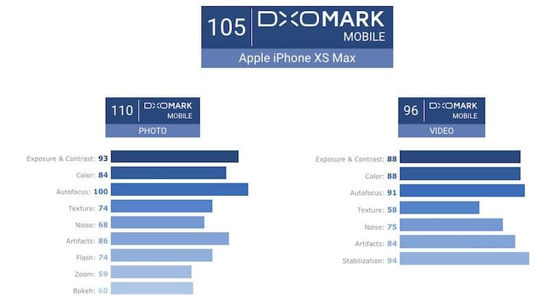 dxomark-iphone-xs-max