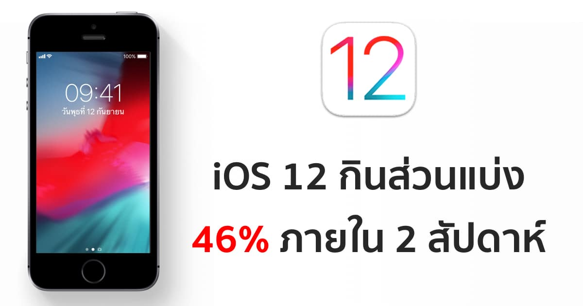 ios-12-installed-on-46-percent-of-device