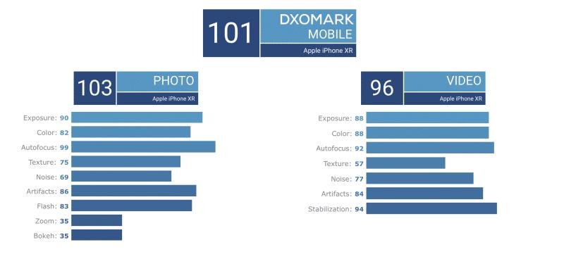 คะแนนด้านต่าง ๆ ของกล้อง iPhone XR โดย DxOMark
