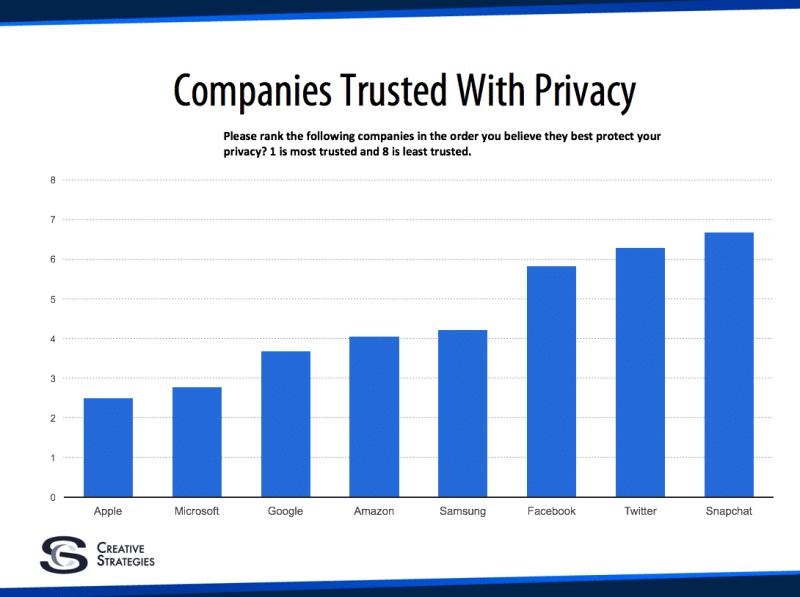 most-trust-company-apple-google-microsoft