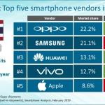 สำรวจตลาดมือถือไทยไตรมาส 4/2018: Oppo แซง Samsung ครองอันดับ 1 เป็นครั้งแรก, Apple ร่วง 52.2%