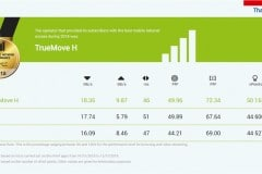 truemove-h-win-nperf-speed-test-3