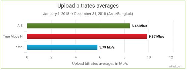 nperf-mobile-internet-thailand-rank-truemove-h-as-number-1-10