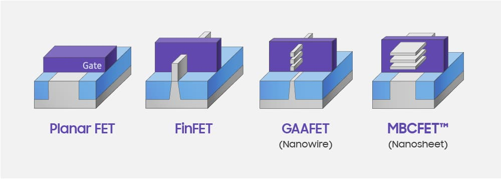 Evolution-of-Transistor-Archtecture_MBCFET