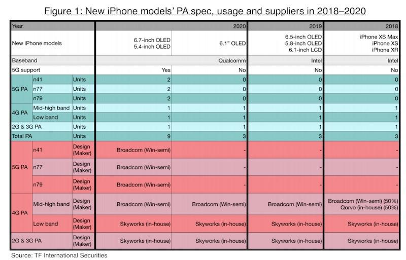 kuo-2020-iphones