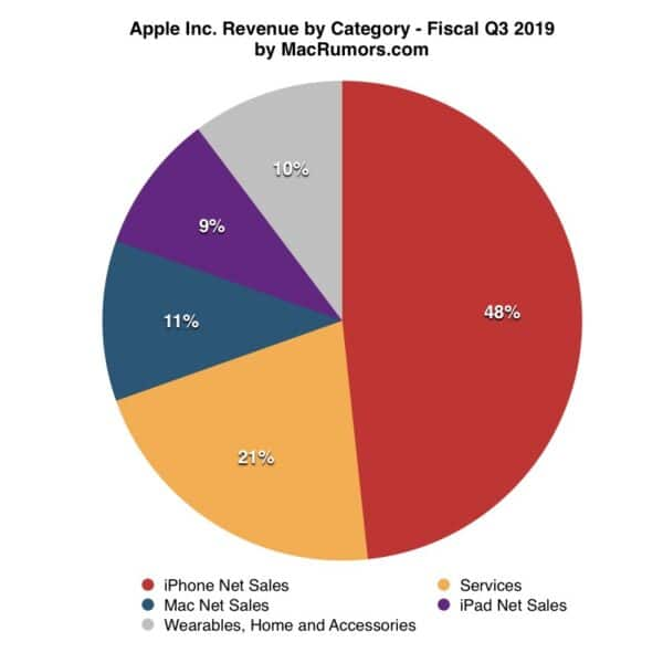 macrumors-chart-apple-q3-2019