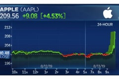 aapl-surges-after-us-delays-tariff