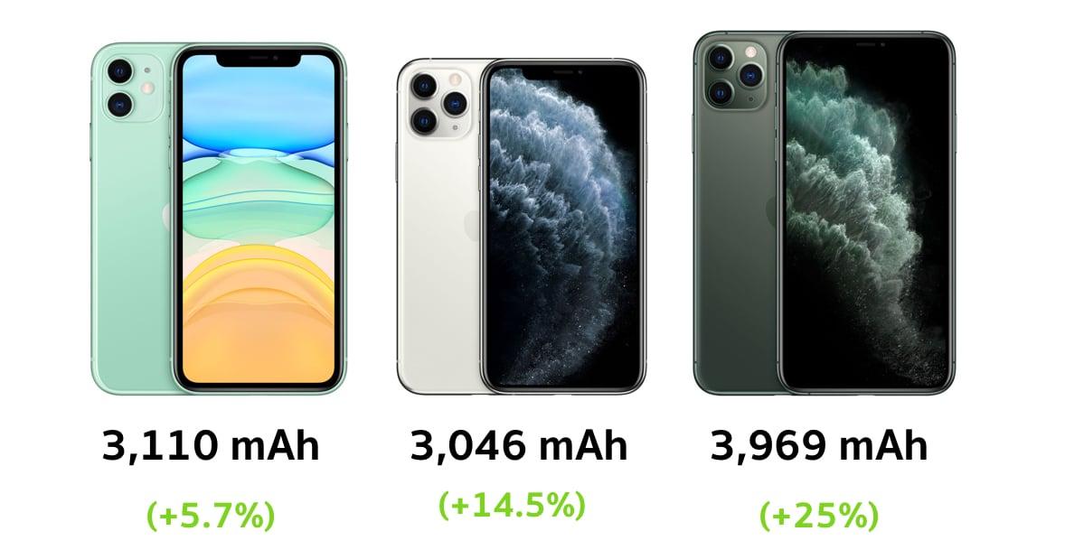 iphone-11-pro-max-battery-mah-4gb-ram-tenaa 2
