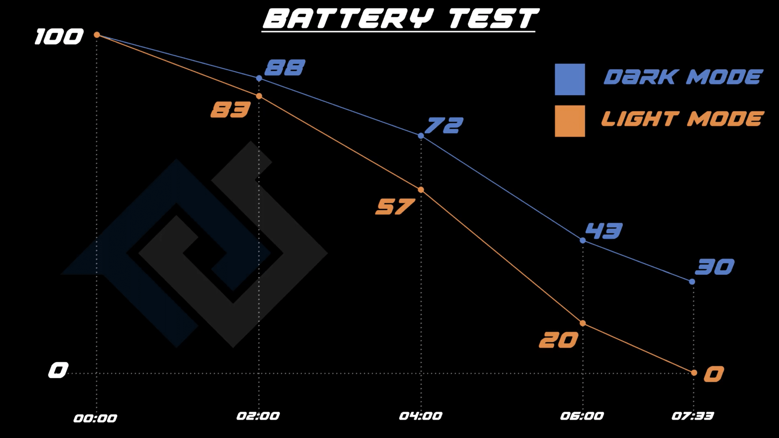 dark-mode-iphone-battery-life-test