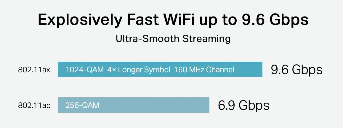 speed wi-fi 6