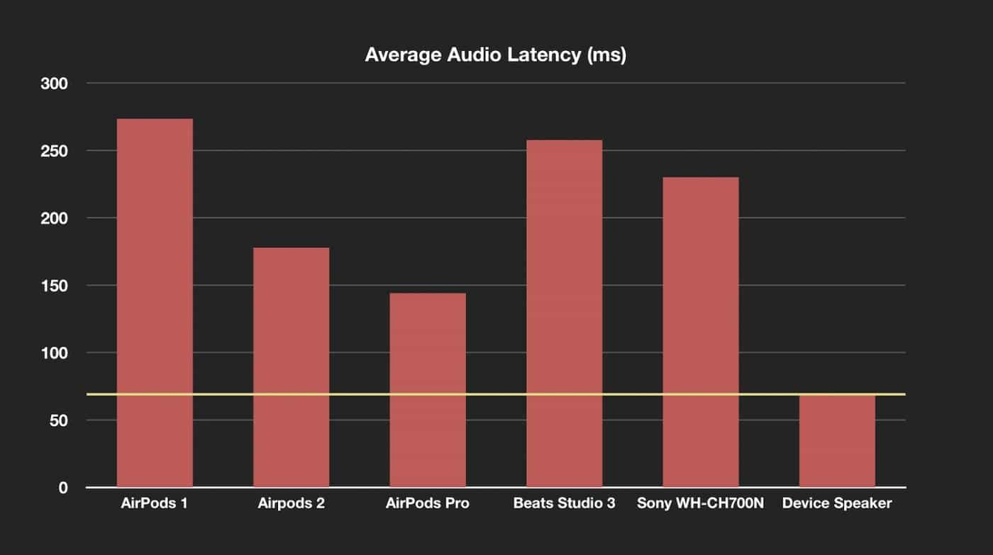 airpods-latency-test