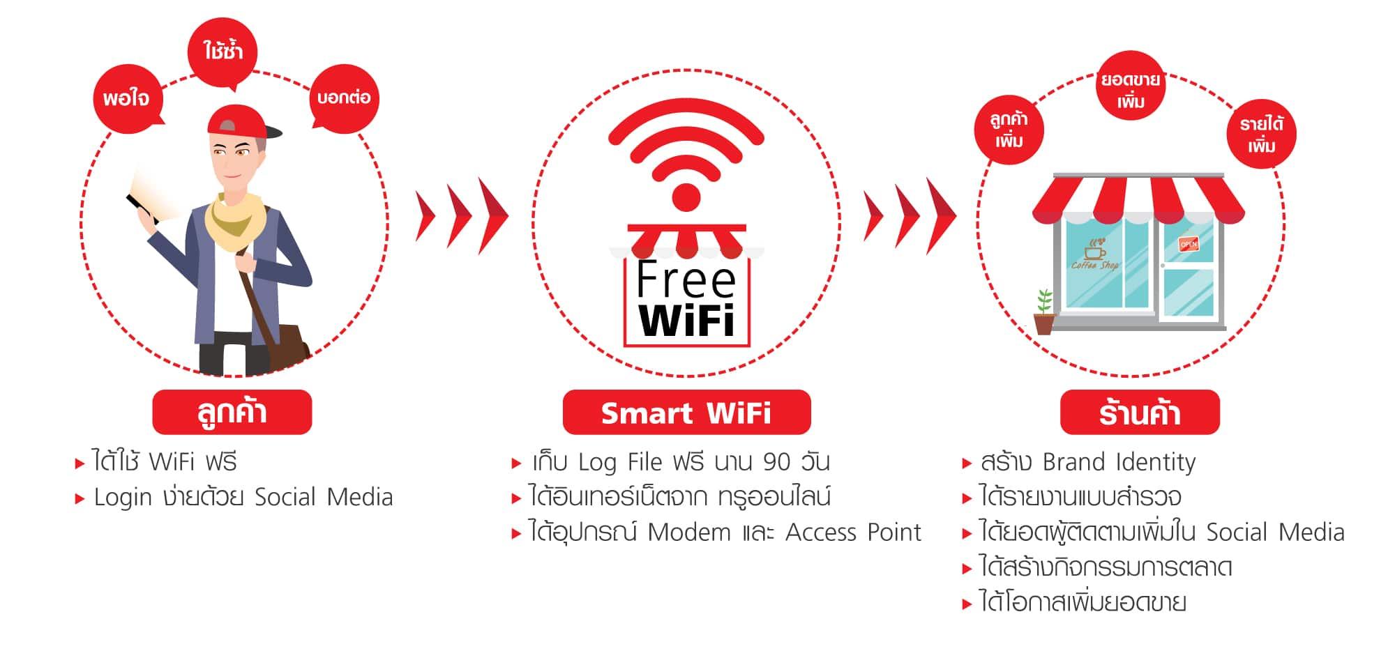 smart-wifi-1