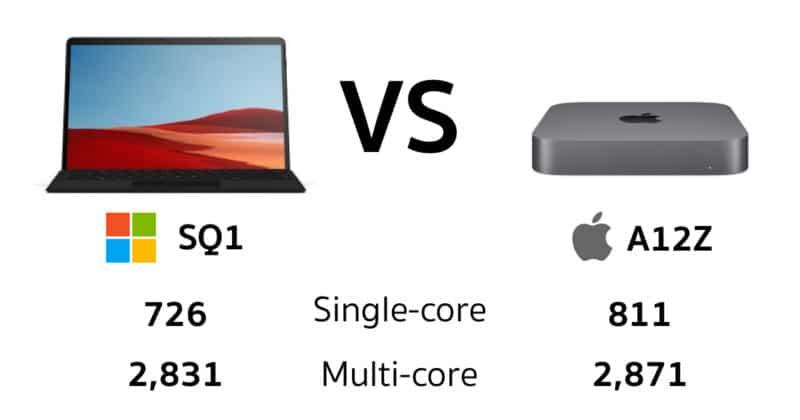 ผลทดสอบเผยชิป A12Z เร็วกว่าชิป ARM ของ Microsoft Surface Pro X เสียอีก